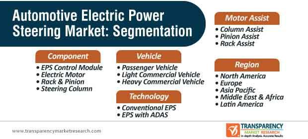 global automotive electric power steering market segmentation