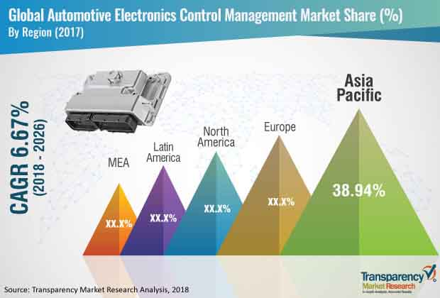 global automotive electronics control management market