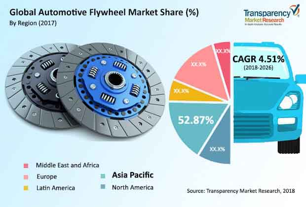 global automotive flywheel market