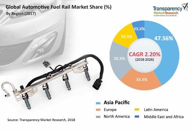 Automotive Fuel Rail  Market Insights, Trends & Growth Outlook