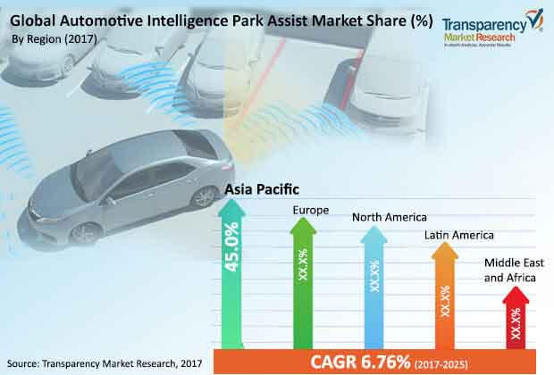 global automotive intelligent park assist market