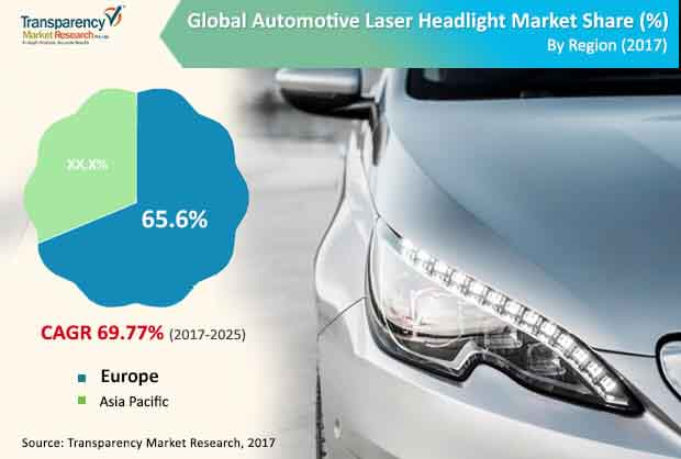 global automotive laser headlight market