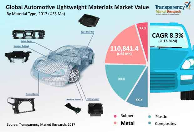 global automotive lightweight materials market