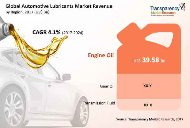 global automotive lubricants market