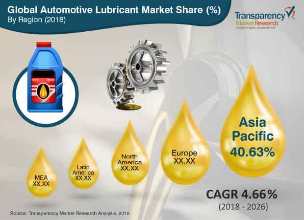 Automotive Lubricant  Market Insights, Trends & Growth Outlook