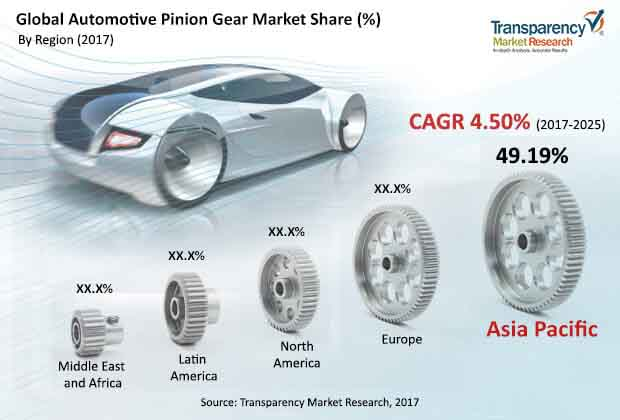 global automotive pinion gear market