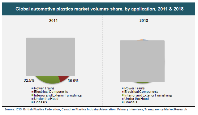 global-automotive-plastics-market-volumes-share-by-application-2011-and-2018