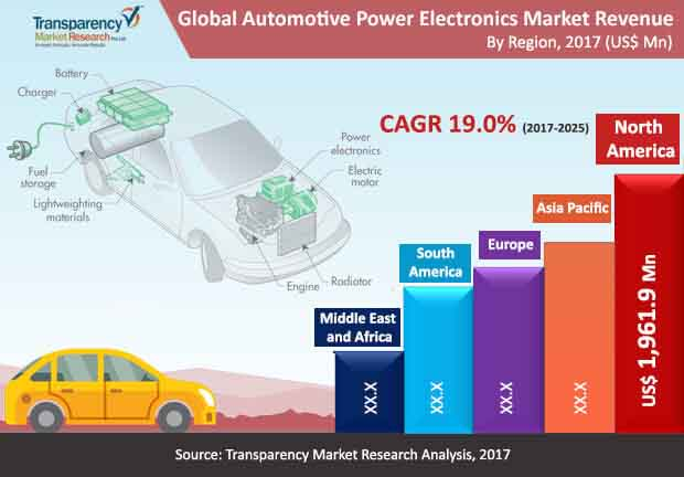 global automotive power electronics market