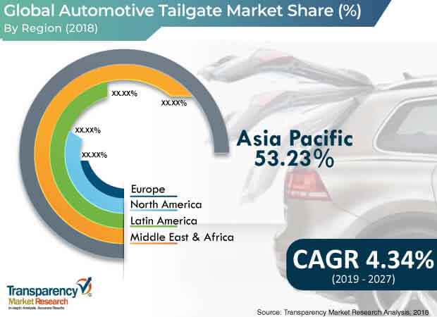 global automotive tailgate market