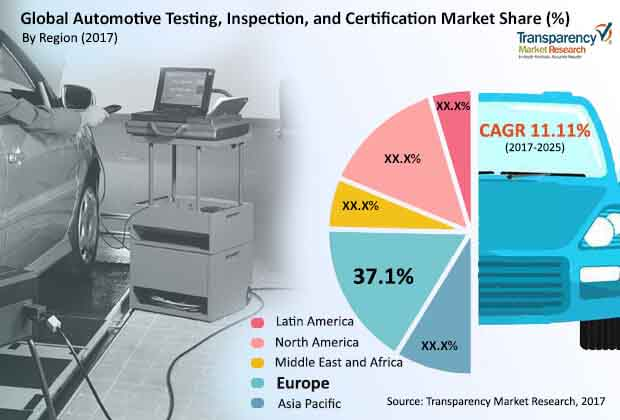 Automotive Testing, Inspection, and Certification Market to reach US ...