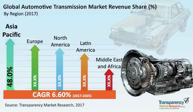 global automotive transmission market
