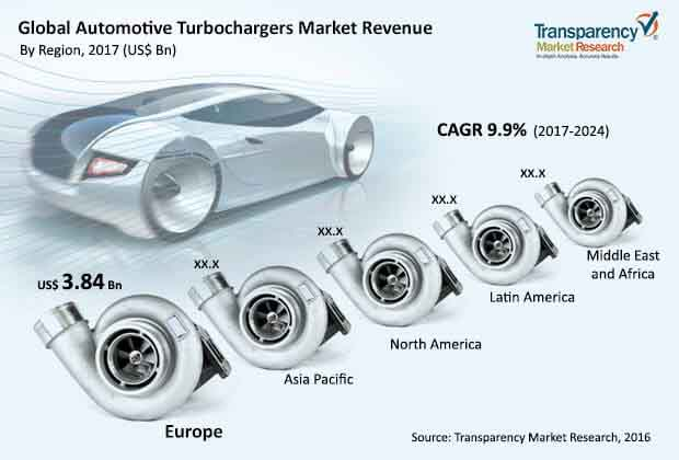 global automotive turbochargers market