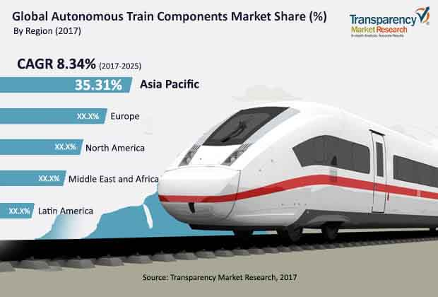 global autonomous trains components market