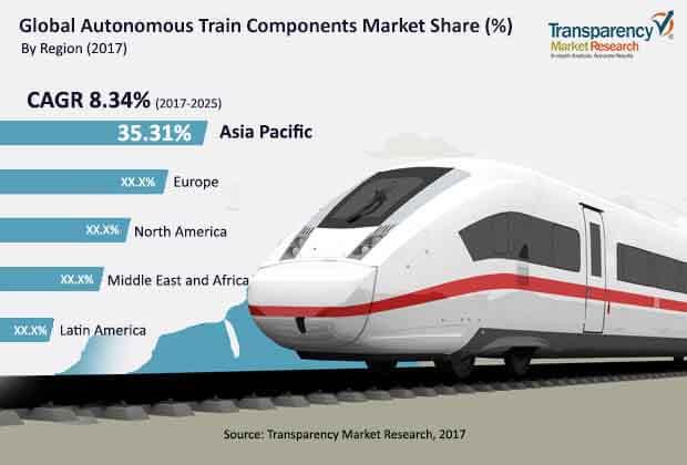 Autonomous Trains Components  Market Insights, Trends & Growth Outlook