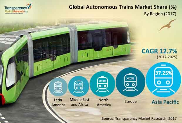 global autonomous trains market