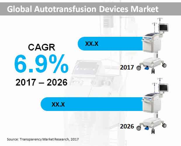 global autotransfusion devices market