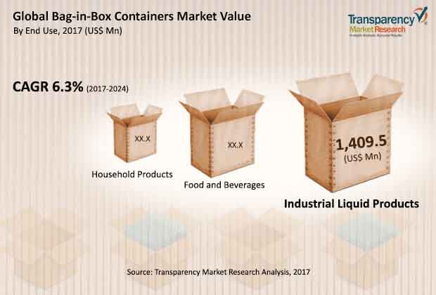 global-bag-in-box-containers-market.jpg