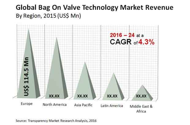 global bag on valve technology market