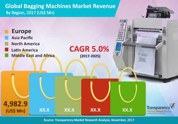 global bagging machines market