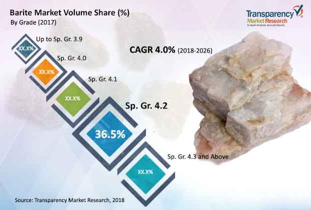 global barite market