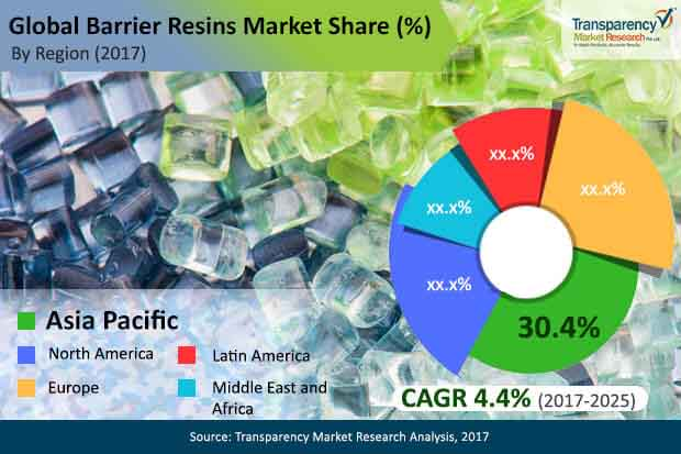 global barrier resins