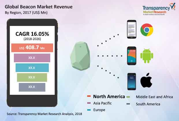 global beacon market