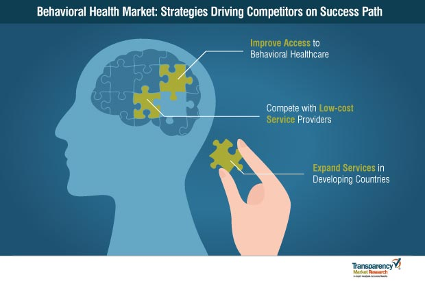 global behavioral health market strategy