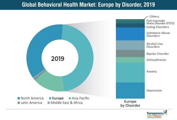 global behavioral health market
