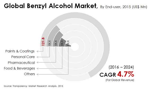 global-benzyl-alcohol-market