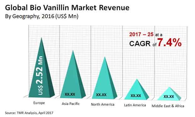 Global Bio Vanillin Market