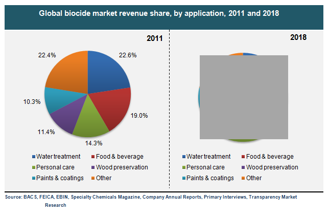global-biocide-market-revenue-share-by-application-2011-and-2018