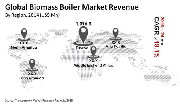 global-biomass-boiler-market-market-revenue
