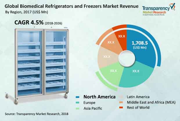 global-biomedical-refrigerators-freezers-market.jpg
