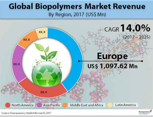 global-biopolymers-market.jpg