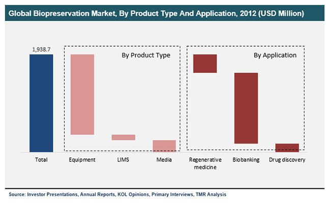 global-biopreservation-market-by-product-type-and-application-2012