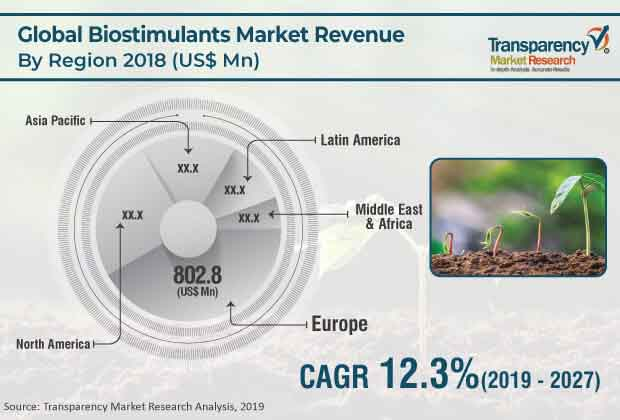 global biostimulants market