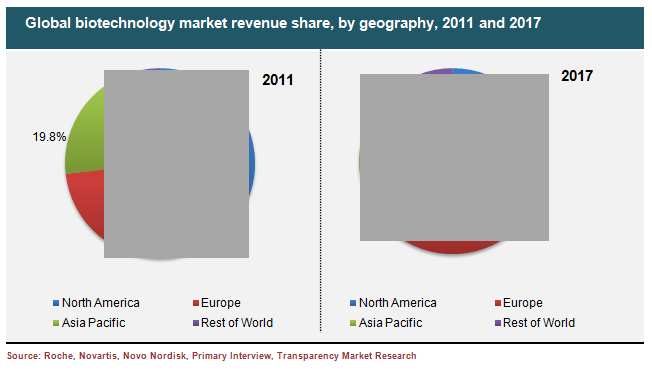 global-biotechnology-market-revenue-share-by-geography