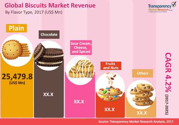 global biscuits market