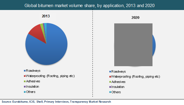 global-bitumen-market