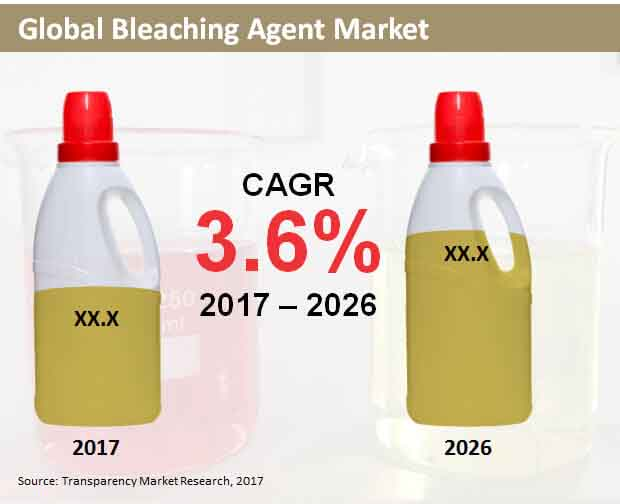 global bleaching agent market