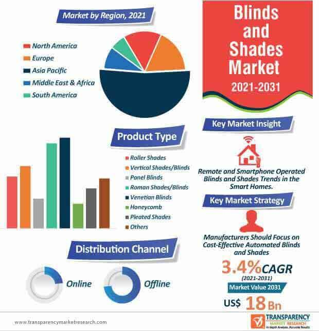 global blinds and shades market infographic