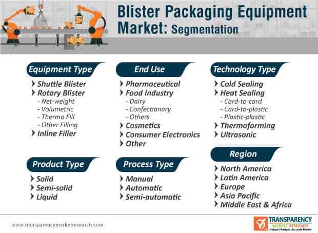 global blister packaging equipment market segmentation