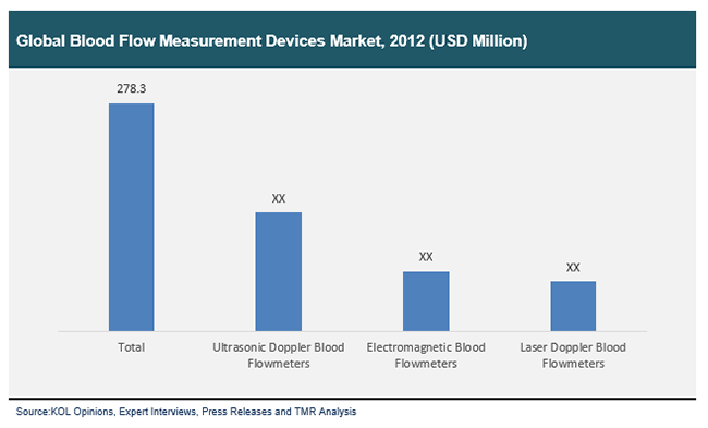 global-blood-flow-measurement-devices-market-2012
