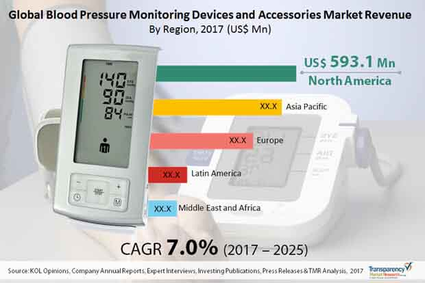 global blood pressure monitoring devices accessories market