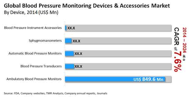 Global Blood Pressure Monitoring Devices And Accessories Market