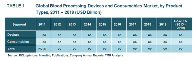 global-blood-processing-devices-and-consumables-market-by-product-types-2011-2019