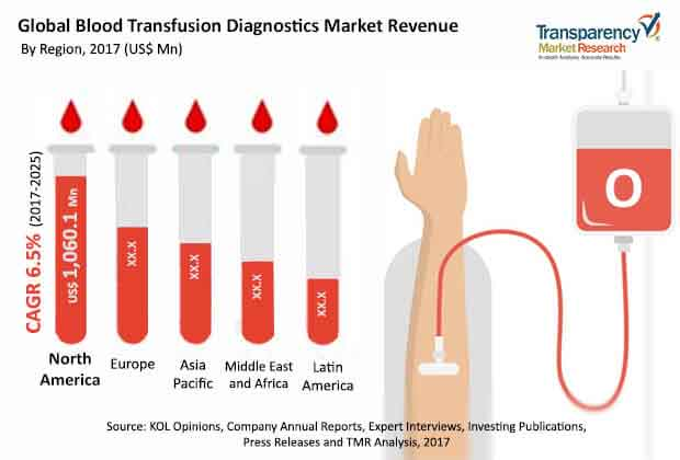 Blood Transfusion Diagnostics  Market Insights, Trends & Growth Outlook