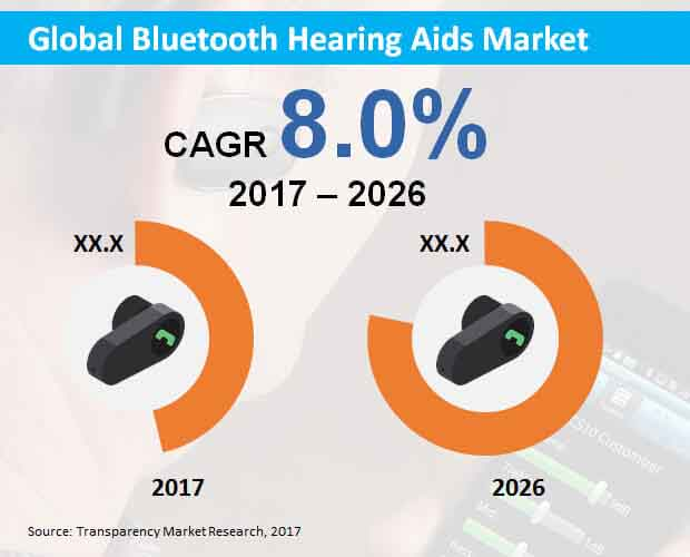 global bluetooth hearing aids market