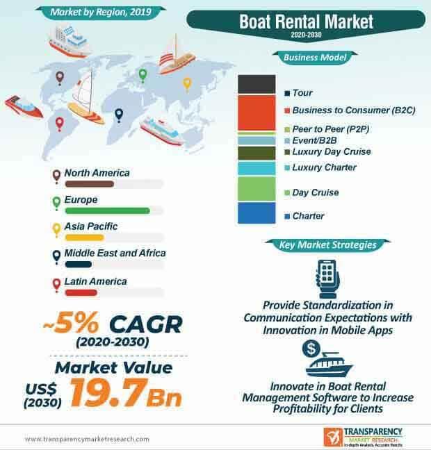 global boat rental market infographic