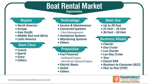 global boat rental market segmentation